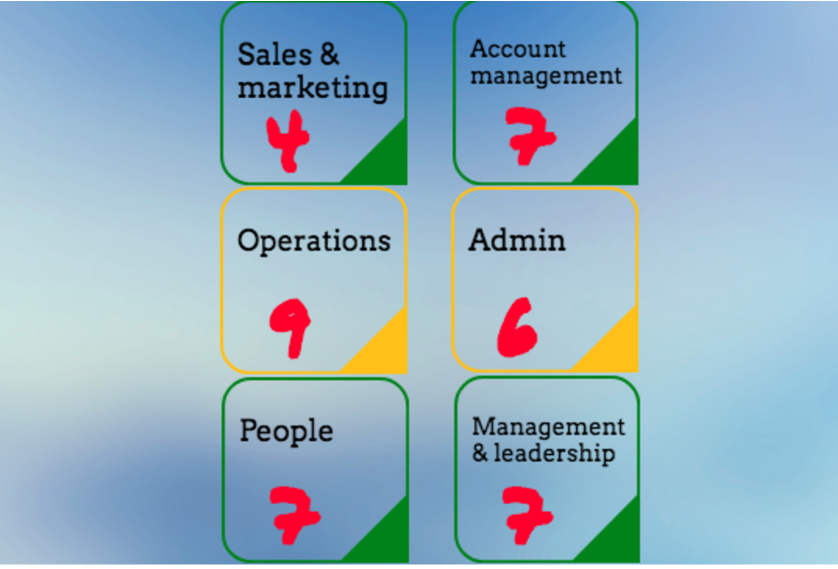 6 areas of business improvement
